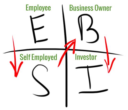 従業員/ビジネスオーナー・自営業・投資家