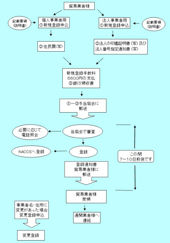 日本輸出入者標準コードの登録流れ